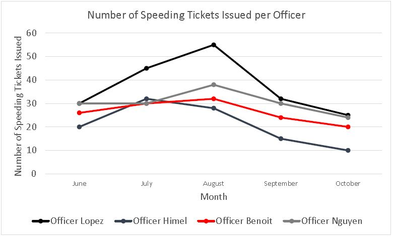 Number of Speeding Tickets Issued per Officer
